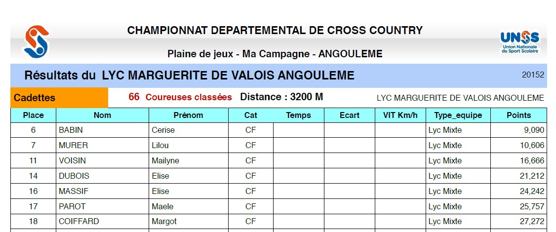 Résultats du CROSS COUNTRY départemental